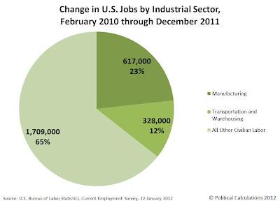 Change in U.S. Jobs by Industrial Sector, February 2010 through December 2011