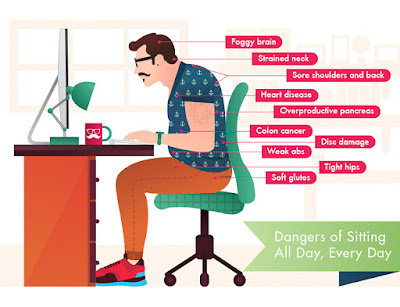Dangers of sitting all day
