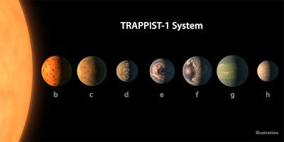 Trappist-1 rendszer, NASA, exobolygó, élet a Földön kívül, Földön kívüli élet