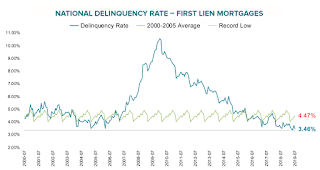 Black Knight Mortgage Monitor for July: National Delinquency Rate near Series Low