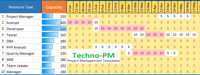 resource capacity planning template excel, capacity plan template