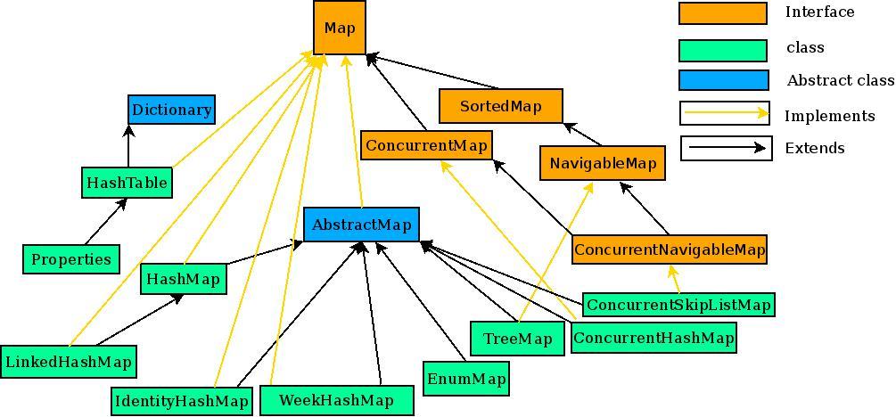 Walking Techie Java Hashtable Hashtable In Java