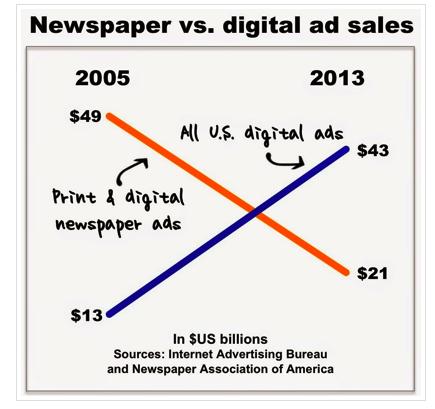 c4965b4c013 nettipäiväkirja4: The plight of newspapers in a single chart
