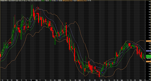 Bollinger Band Top Bottom Accurate Signals