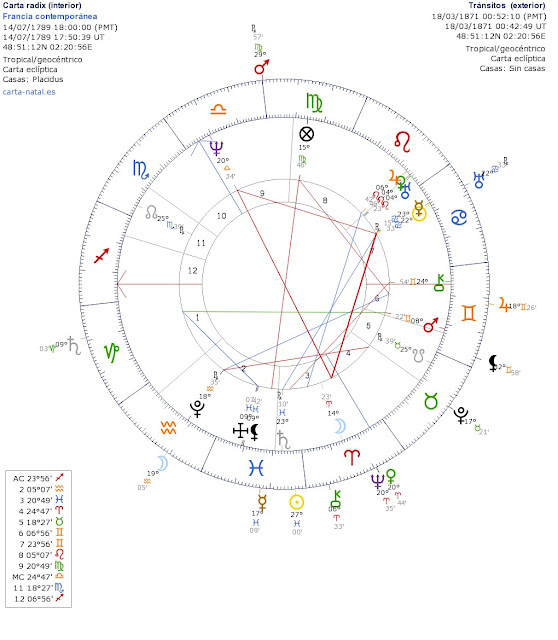 Pluto Transit Th House Cafe Astrology