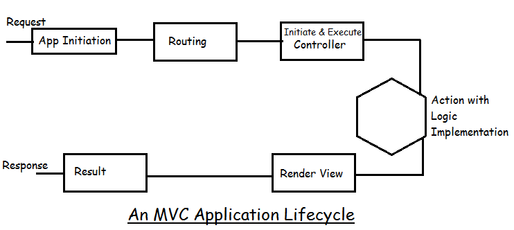 ASP.NET MVC application life cycle