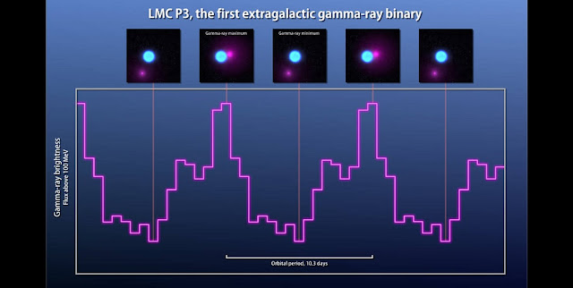 Observations from Fermi's Large Area Telescope (magenta line) show that gamma rays from LMC P3 rise and fall over the course of 10.3 days. The companion is thought to be a neutron star. Illustrations across the top show how the changing position of the neutron star relates to the gamma-ray cycle. Credits: NASA's Goddard Space Flight Center