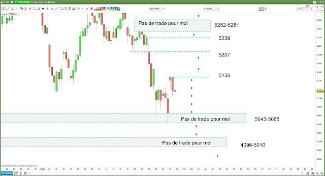 Matrice de trading pour Mercredi [28/03/18] #cac40 $cac
