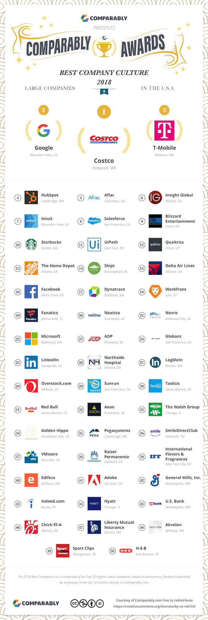 The 50 top companies with the best company culture in 2018