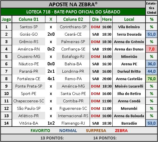 LOTECA 718 - BATE-PAPO OFICIAL DO SÁBADO 06