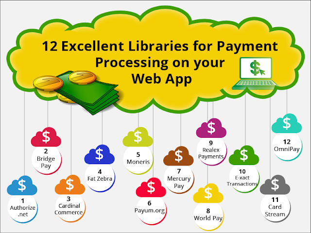 Payment Processing Libraries for eCommerce Websites