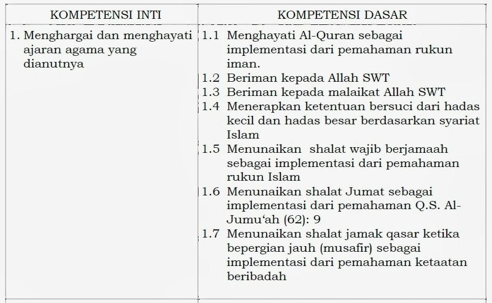 Silabus Dan Rpp Bahasa Indonesia Kurikulum 2013 Silabus Rpp Bahasa Indonesia Smp Kurikulum 2013 Download Kompetensi Inti Dan Kompetensi Dasar Kurikulum 2013 Untuk Smp