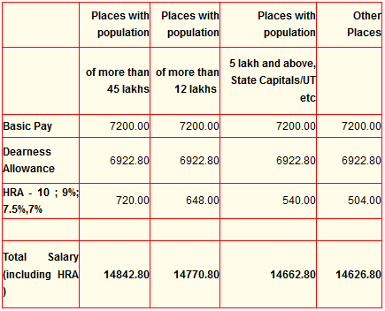 IBPS Clerk Salary Structure