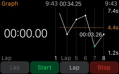 graph mode of apple stopwatch