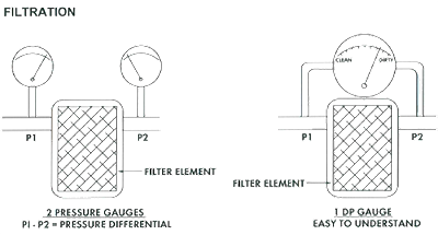 Differential Pressure Application Filter