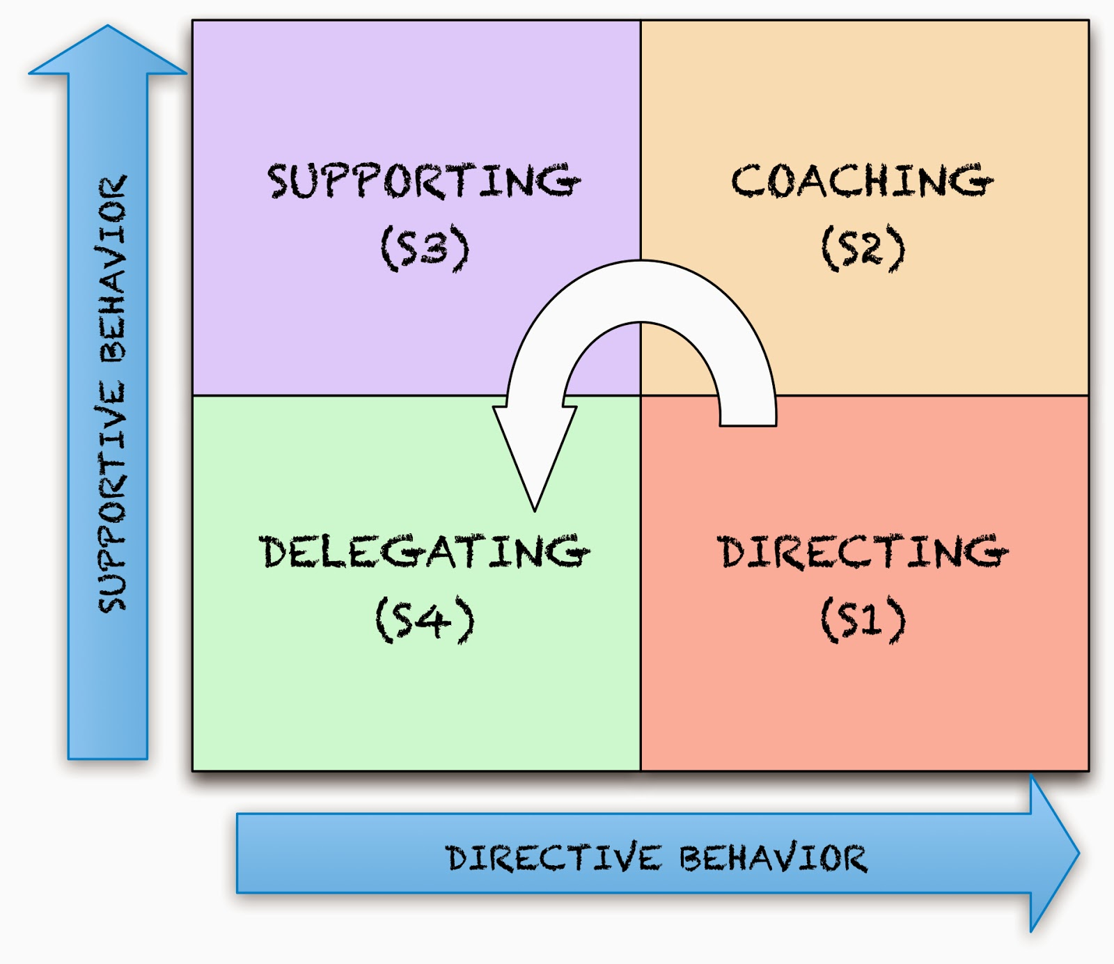 Situational Leadership Model Diagram Tracing Of Panel Wiring An Alternator Image Agile Game Development And The
