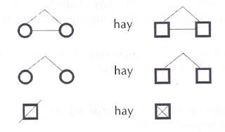 Việc thiết lập một cây di truyền gia đình