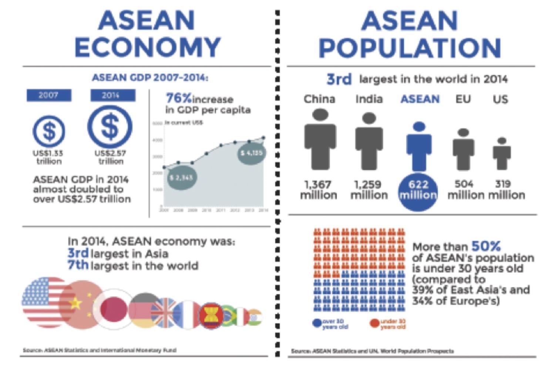 Indonesia & ASEAN Economic Community (AEC) - Introduction