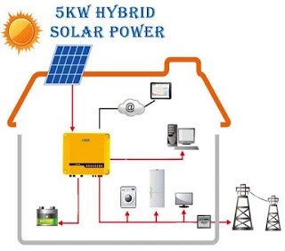 5 kW Hybrid Solar Power