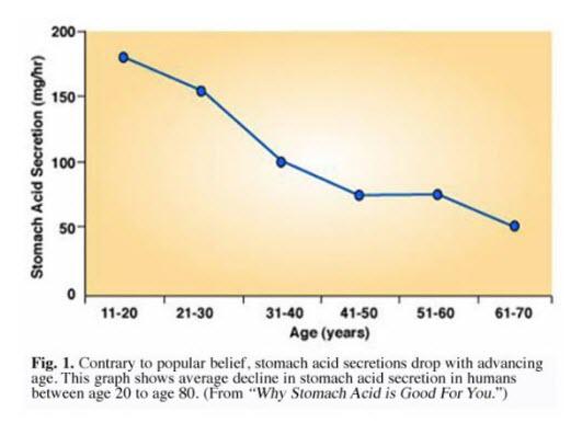 Grafik Hubungan Antara Jumlah Sekresi Asam Lambung Dan Meningkatnya Usia