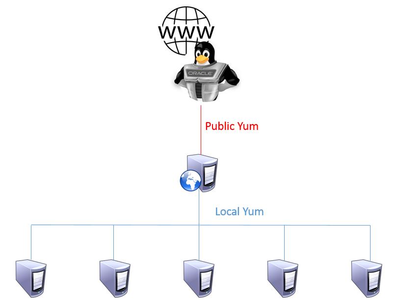 Administrator Tom's Blog: Setup your local YUM repository