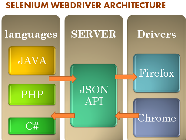 Automated Testing Using Selenium WebDriver | Online Cours...