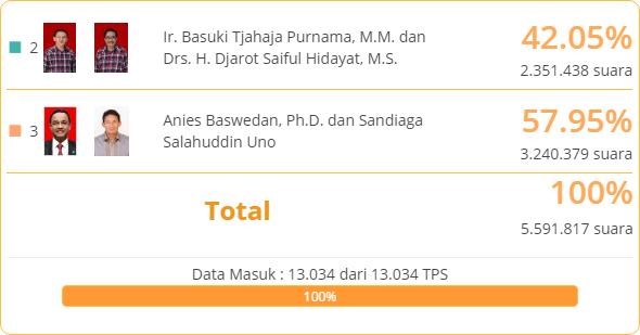 Data c1 KPU Pilgub Jakarta