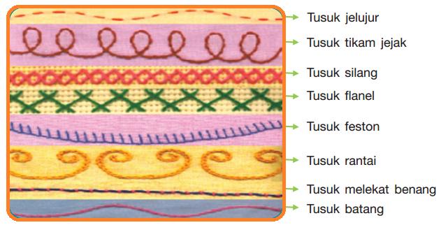 Jenis-jenis tusuk dasar sulam