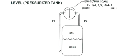 Differential Pressure for Level Measurement