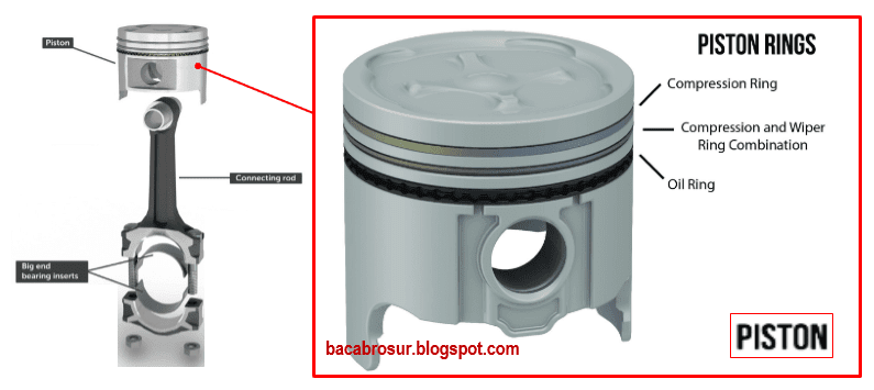 Piston merupakan komponen mesin yang membentuk ruang bakar bersama dengan silinder blok da Cara kerja piston pada mesin mobil