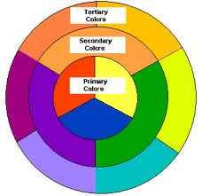 How Many And What Are The Different Colors Of Color Wheel Us Find It Hard To Create A Some Simply Form Circle Divide Into
