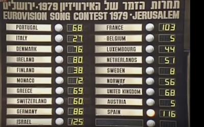 Eurovision 1979 / Scoreboard
