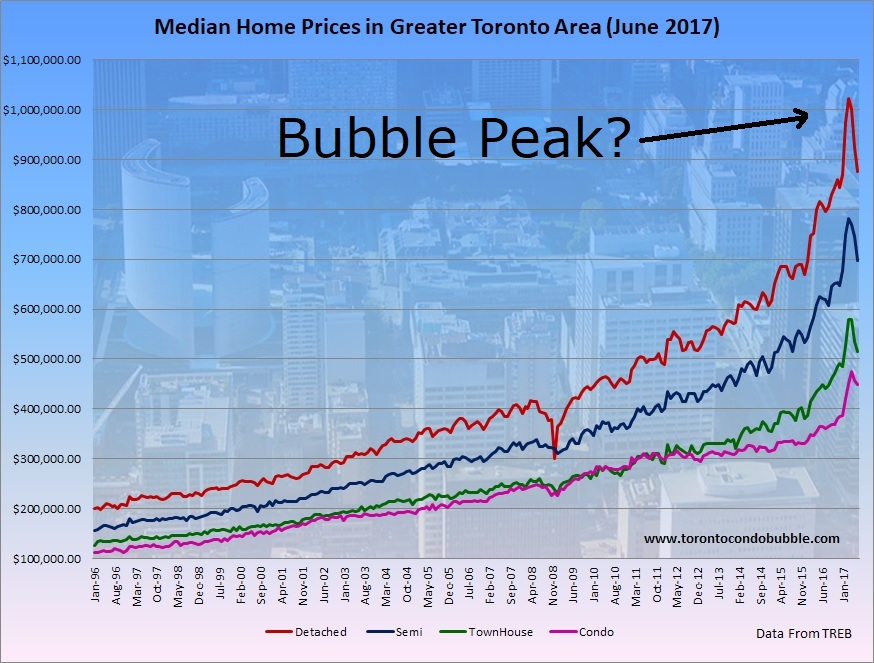 the housing bubble on the market of ontario Toronto's runaway housing market heading for paralysis bmo recently urged market watchers to drop the pretense and acknowledge that toronto's housing market is in a bubble probes the calls by some industry players to remove part of the ontario greenbelt.