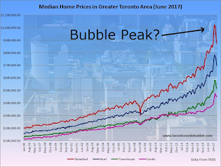 toronto housing bubble, toronto housing market, toronto housing bubble 2017