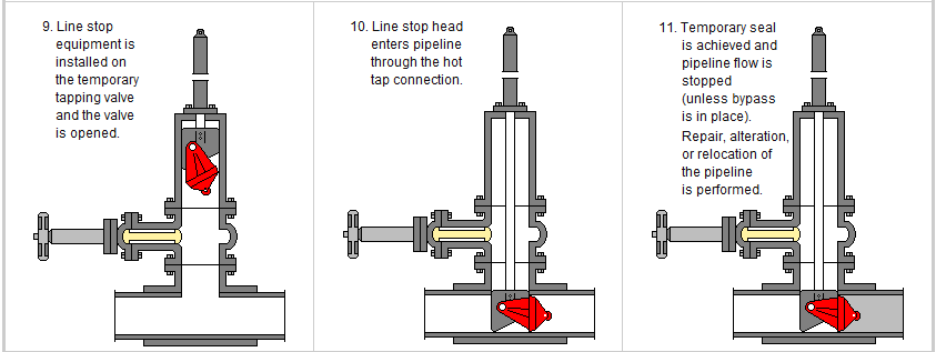 Pipeline Introduction To Hot Tapping Amp Line Stopping