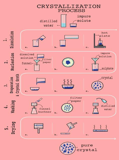 Infografik Proses Kristalisasi