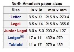 papierformate din 476