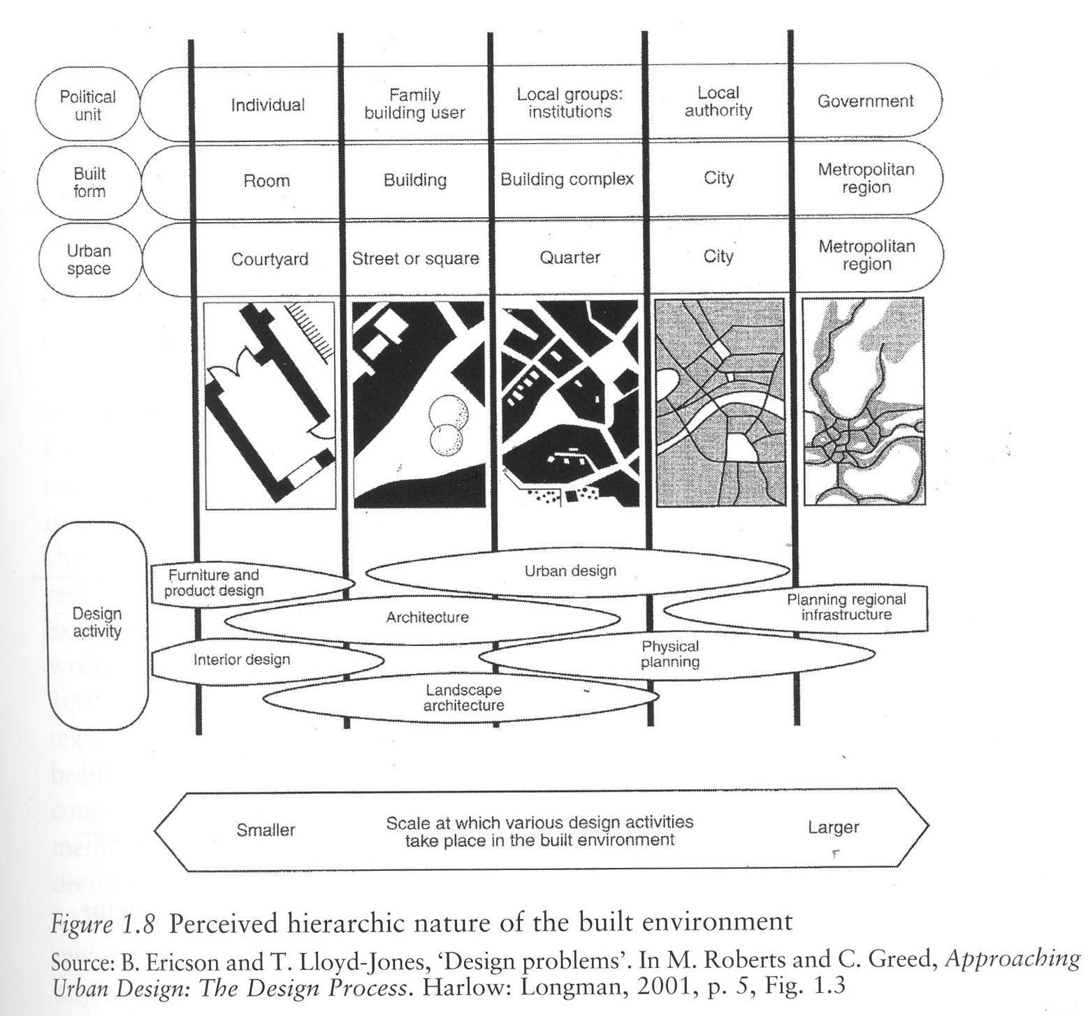 Alexander Cuthbert On Urban Design Methodology