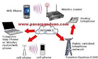 akses internet melalui saluran wi-fi (wirelless fidelity)