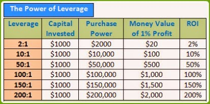 Micro lot forex 100 leverage