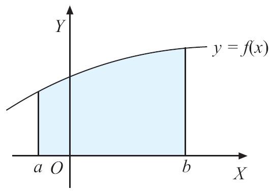 Integral matematika rumus pengertian contoh soal dan pembahasan gambar 10 luas daerah untuk fx 0 pada interval a x bas daerah l ditentukan oleh rumus berikut ccuart Images