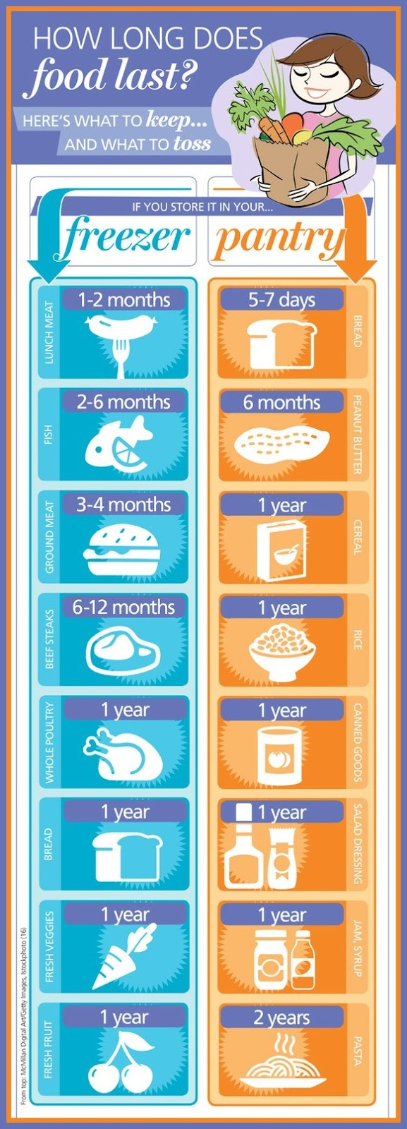 how long does food last health tips in pics. Black Bedroom Furniture Sets. Home Design Ideas