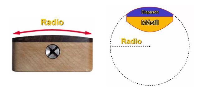 Que es el Radio de Curvatura del Diapasón de la Guitarra