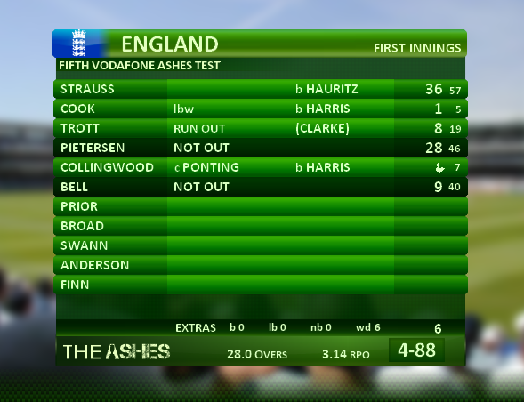 latest test cricket news
