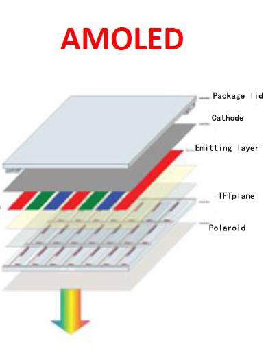 amoled technology Super amoled and super lcd are two of the best and most popular screen technologies currently in use on phones, and are the display tech of.