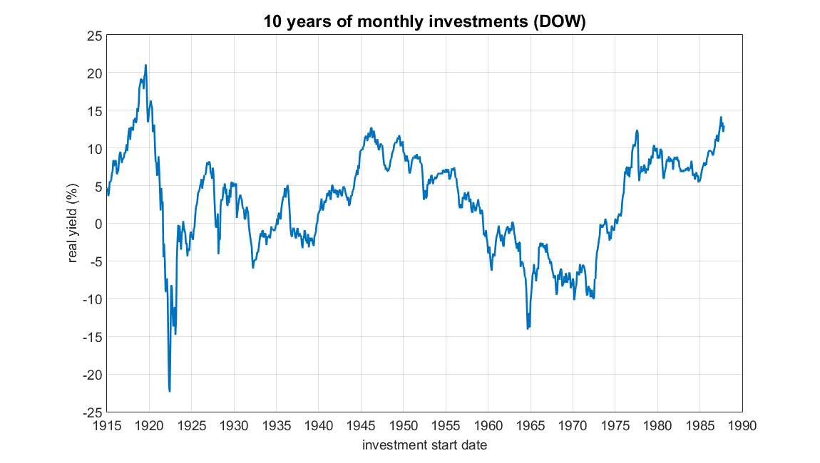 down returns over time