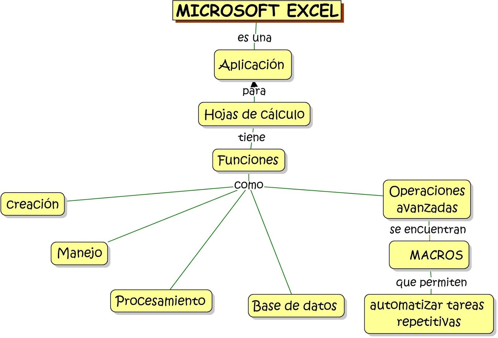 Excel Avanzado Creacion De Macros Mapa Conceptual