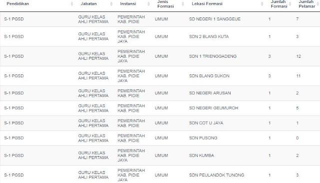 Dunia Belajar Indonesia: UPDATE PENDAFTAR CPNS 2018