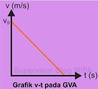 Grafik Hubungan Kecepatan terhadap Waktu (Grafik v-t) GVA