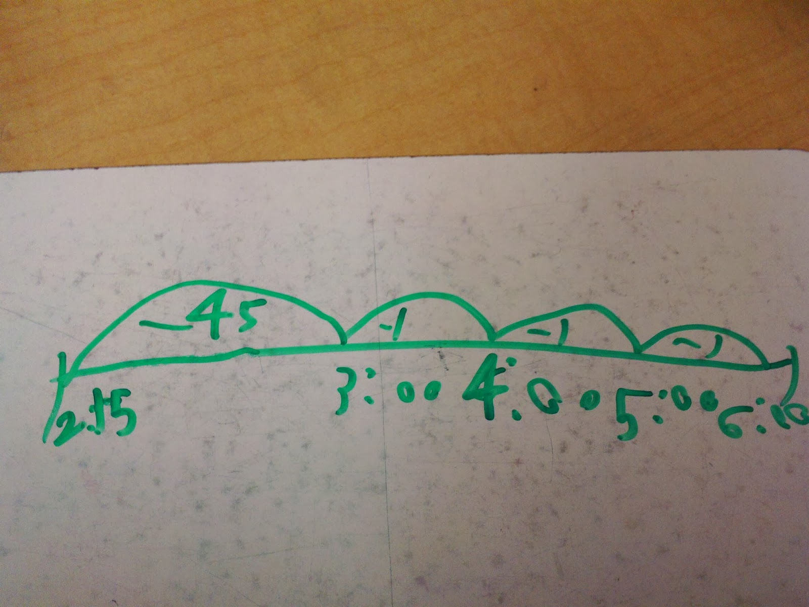 The Math Guy Elapsed Time Problems Using An Empty Number Line